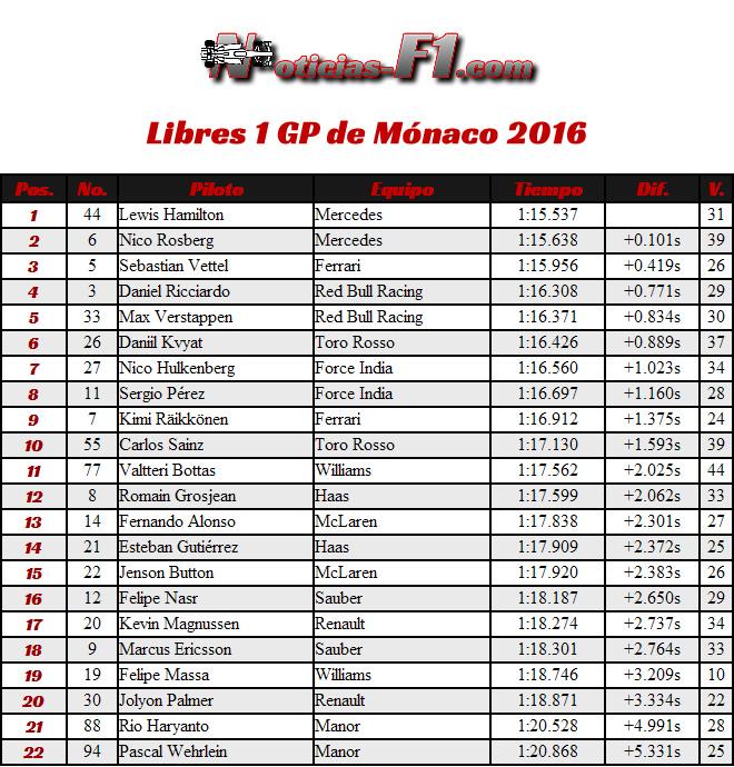 Libres 1 - FP1 - Gran Premio de Mónaco 2016