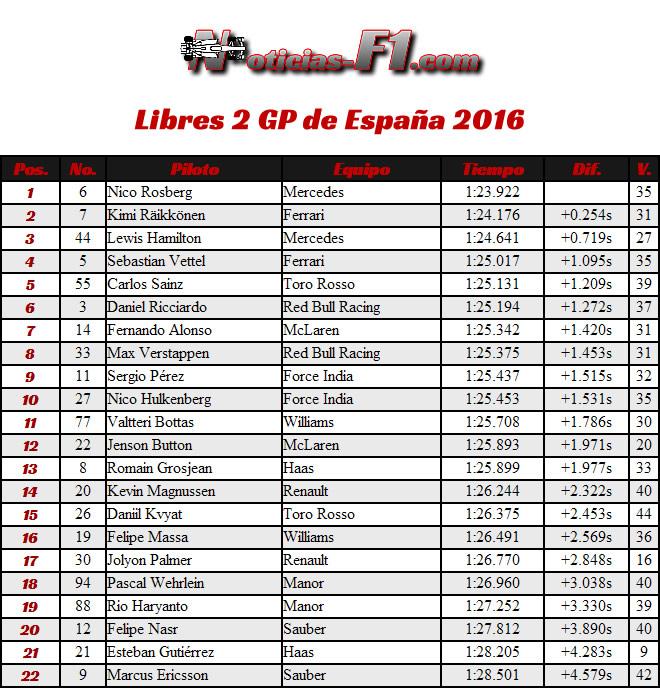 Resultados Entrenamientos Libres 2 - FP2 - Gran Premio de España 2016 - Barcelona - Catalunya - Montmeló