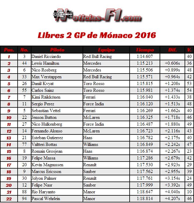 Libres 2 - FP2 - Gran Premio de Mónaco 2016
