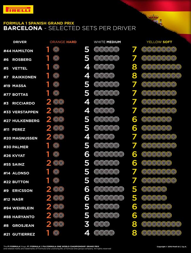 Pirelli - Selección GP España por Piloto - Cambio Daniil Kvyat - Max Verstappen - Toro Rosso - Red Bull