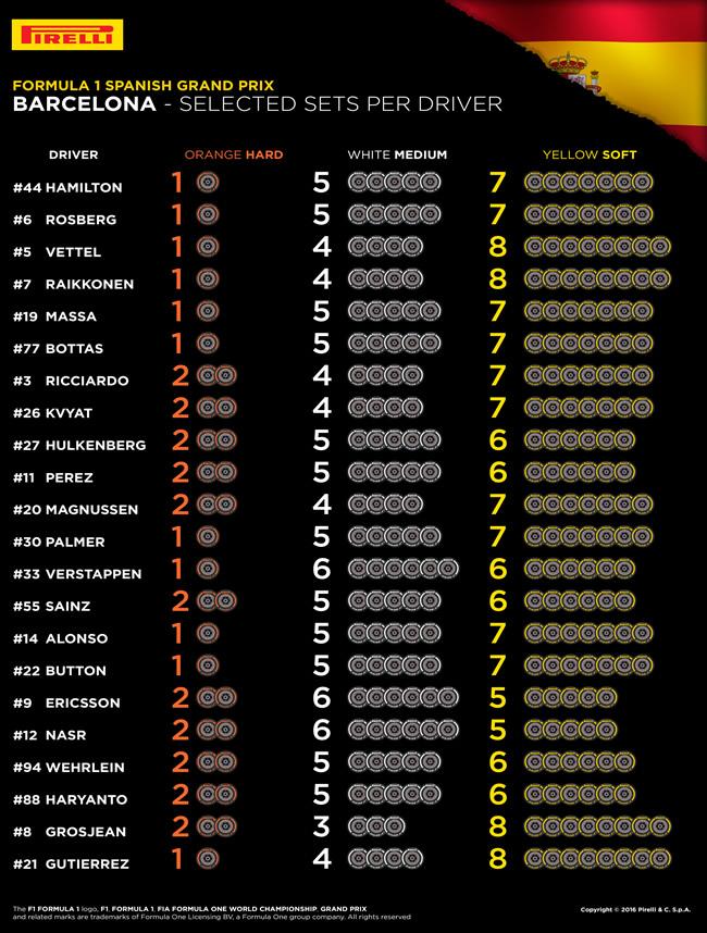 Pirelli - Selección por Piloto - GP España 2016