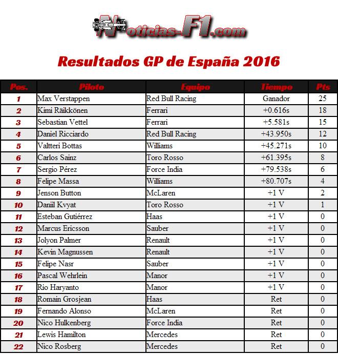 Resultados GP España 2016 - Circuit de Catalunya - Montmeló