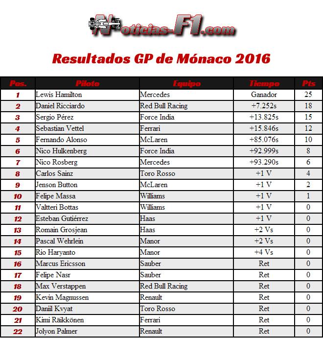 Resultados GP Mónaco 2016 - Monte Carlo