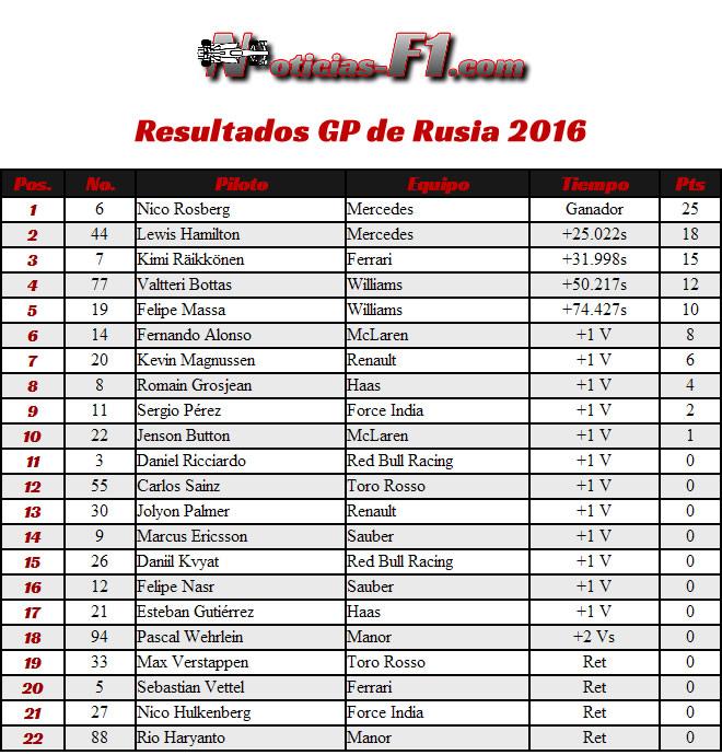 Resultados Gran Premio de Rusia 2016 - Sochi