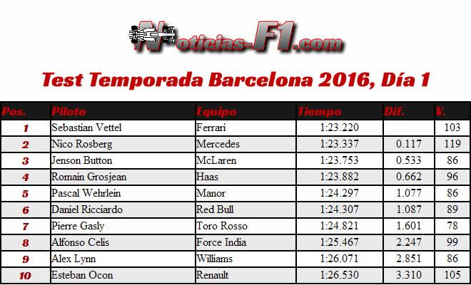 Resultados Test Temporada - Barcelona 2016 - Día 1