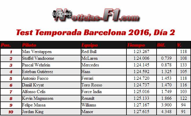 Resultados Test Temporada 2016 - Día 2 - Barcelona