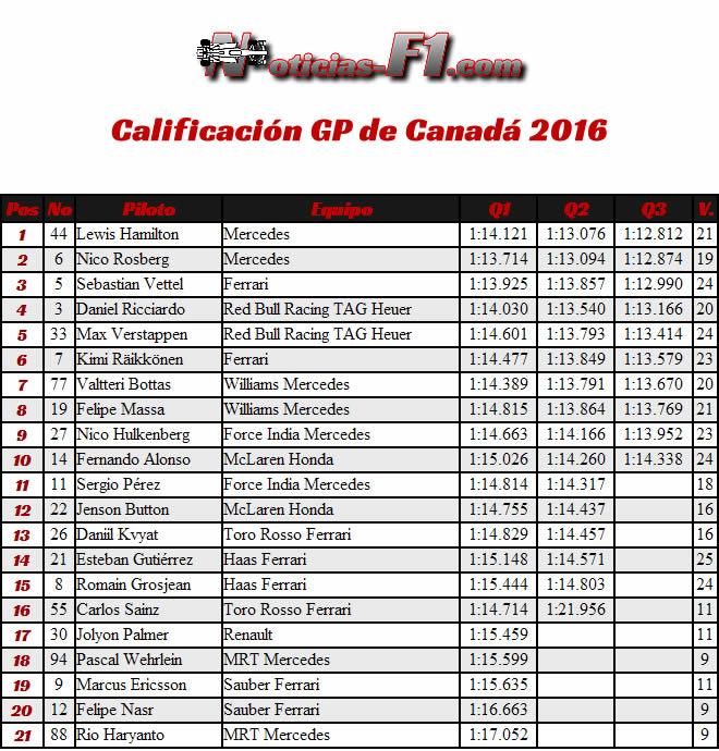 Resultados Calificación - GP Canadá 2016