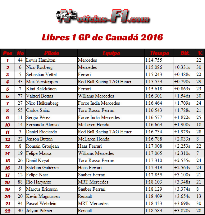 FP1 - Entrenamientos Libres 1 - Gran Premio de Canadá