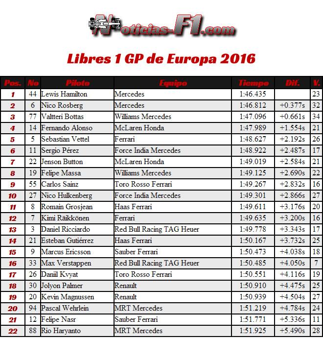 Resultados Entrenamientos Libres 1 - GP Europa - Bakú 2016 - FP1