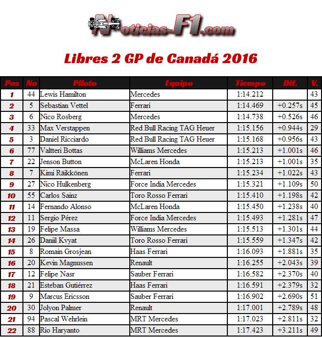 FP2 - Entrenamientos Libres 2 - Gran Premio de Canadá