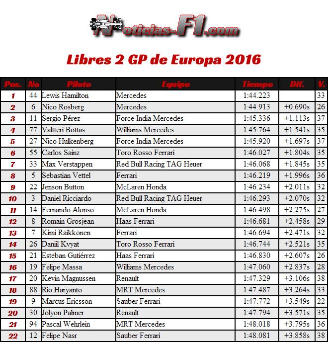 Resultados Entrenamientos Libres 2 - GP Europa - Bakú 2016 - FP2