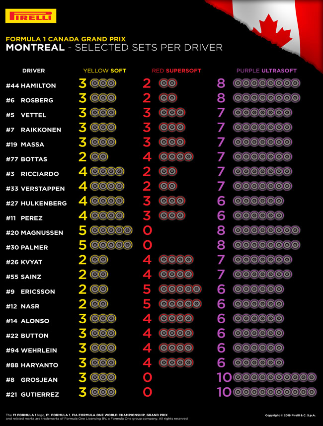 Pirelli - GP Canadá - Elección Neumáticos