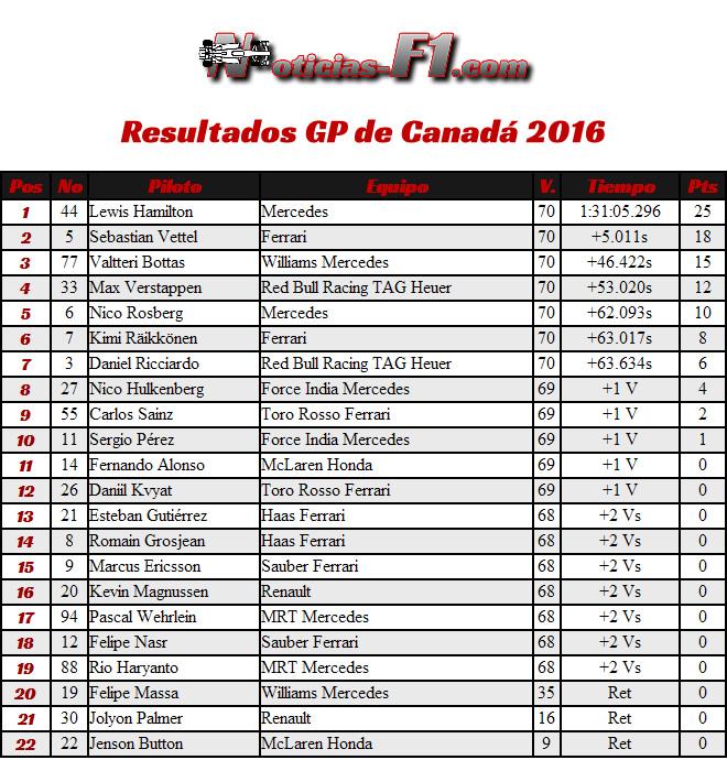 Resultados GP Canadá 2016