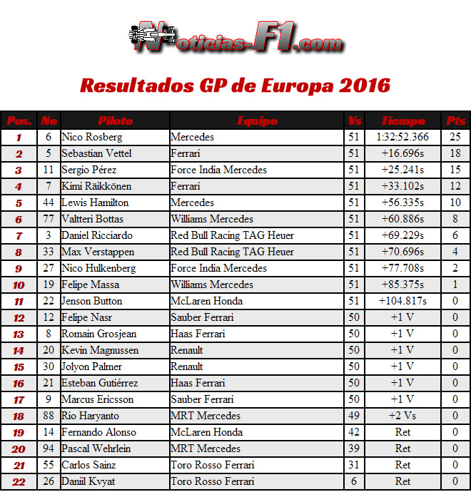 Resultados GP Europa 2016 - Bakú