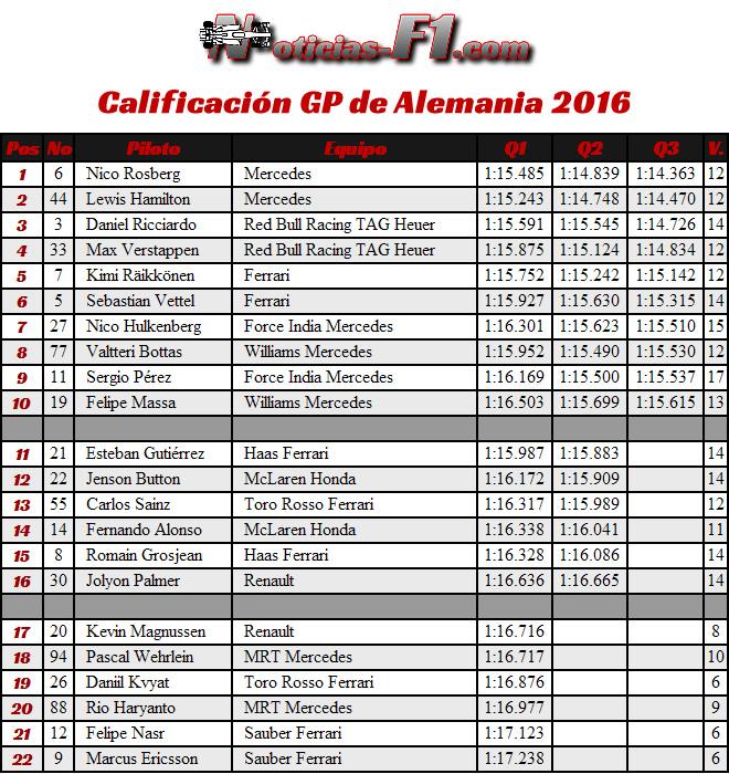 Resultados Calificación - Gran Premio Alemania, Hockenheim 2016