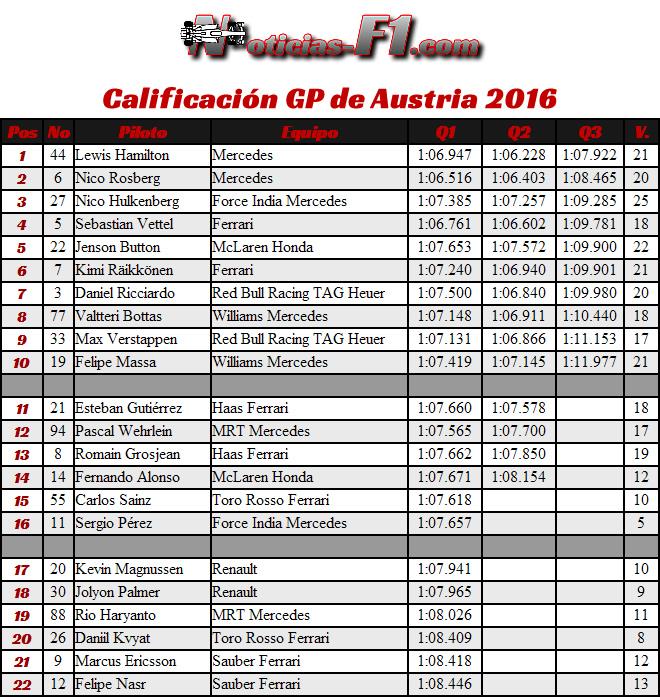 Resultados Calificación - GP Austria 2016