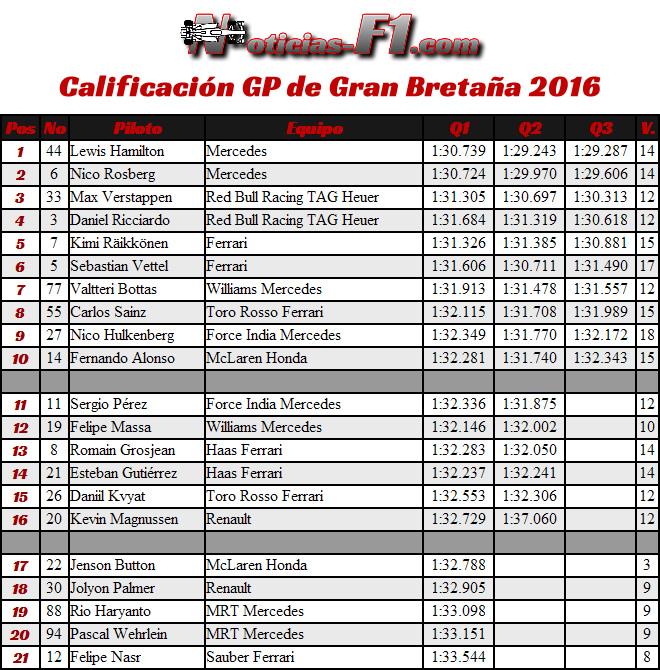 Calificación Gran Premio de Gran Bretaña 2016