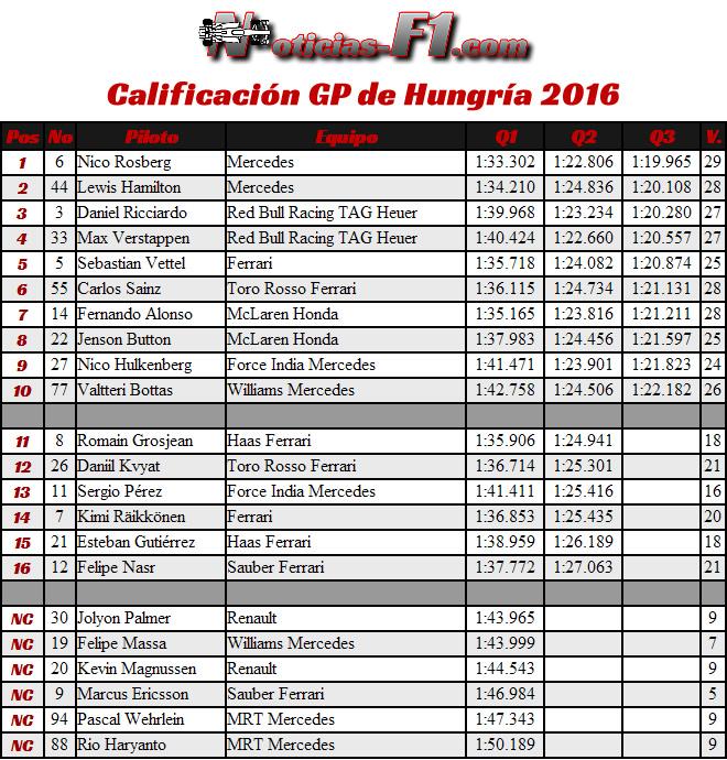 Resultados Calificación GP Hungría 2016