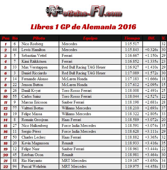 Entrenamientos Libres 1 - FP1 - GP Alemania, Hockenheim 2016