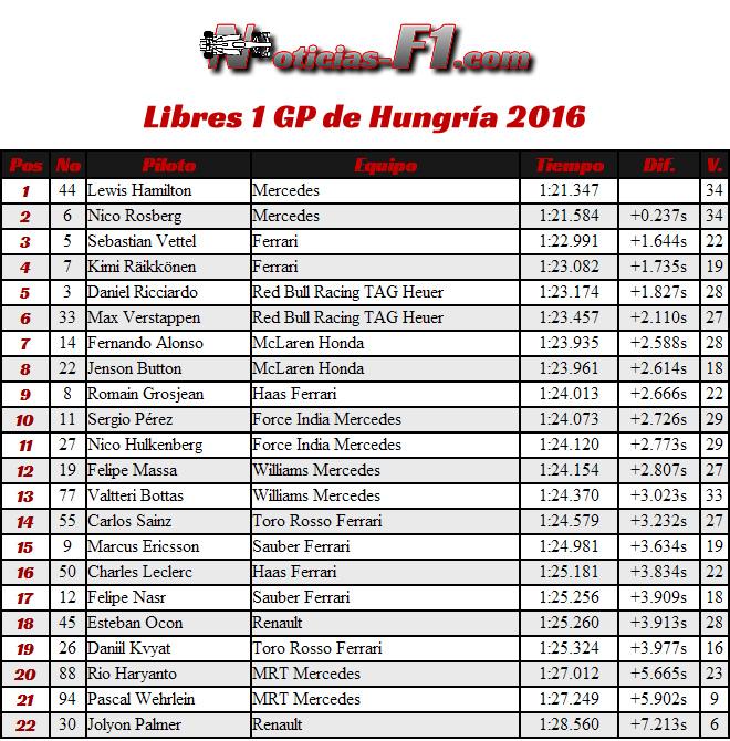 Entrenamientos Libres 1 - Resultados - FP1 - GP Hungría 2016
