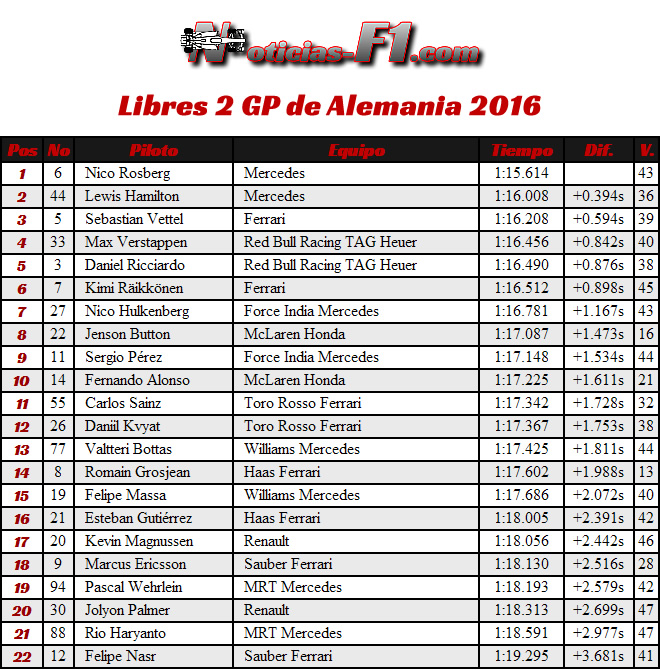 Entrenamientos Libres 2 - FP2 - GP Alemania, Hockenheim 2016