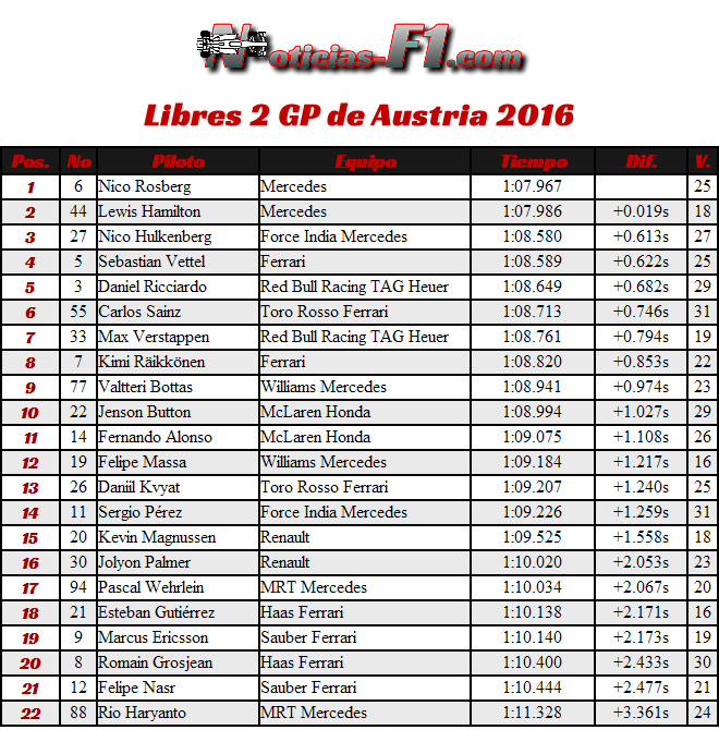 Entrenamientos Libres 2 - FP2 - Gran Premio Austria 2016 - Red Bull Ring