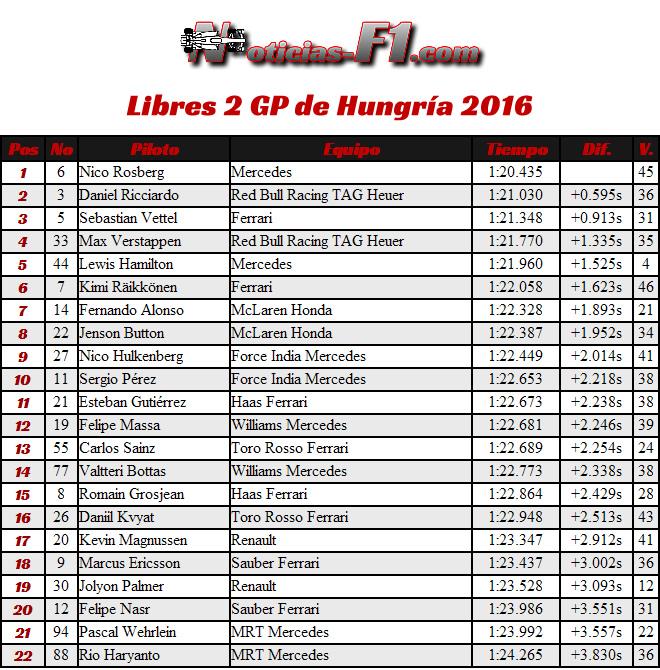 Entrenamientos Libres 2 - Resultados - FP2 - GP Hungría 2016
