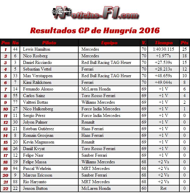 Resultados GP Hungría 2016