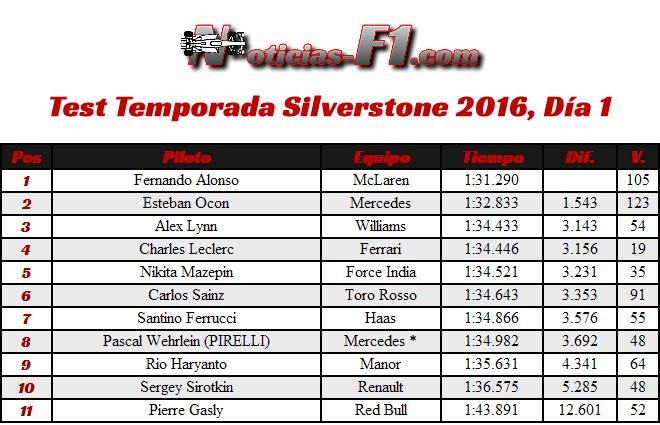 Test Temporada  Silverstone 2016 - Día 1