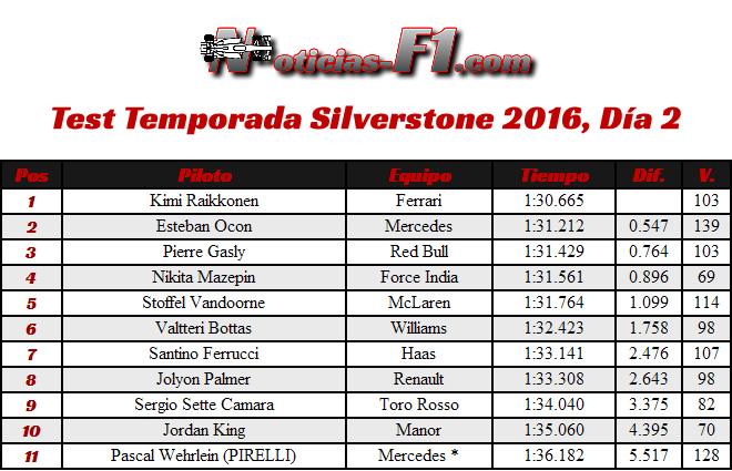 Test Temporada Silverstone 2016 - Día 2