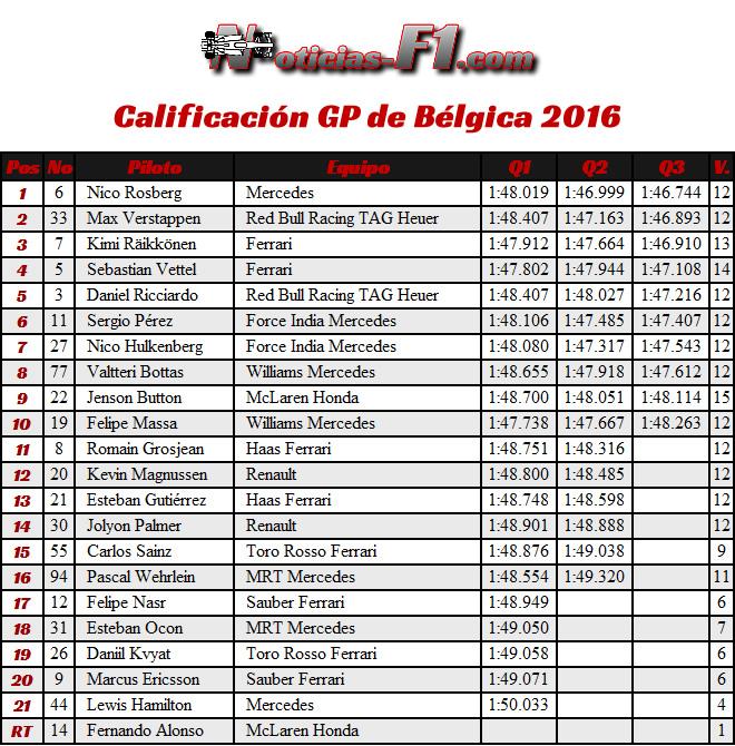 Resultados Calificación - GP Bélgica 2016