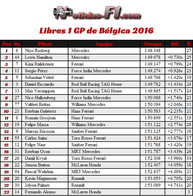FP1 - Entrenamientos Libres 1 - GP Bélgica 2016