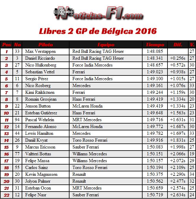 FP2 - Entrenamientos Libres 2 - GP Bélgica 2016