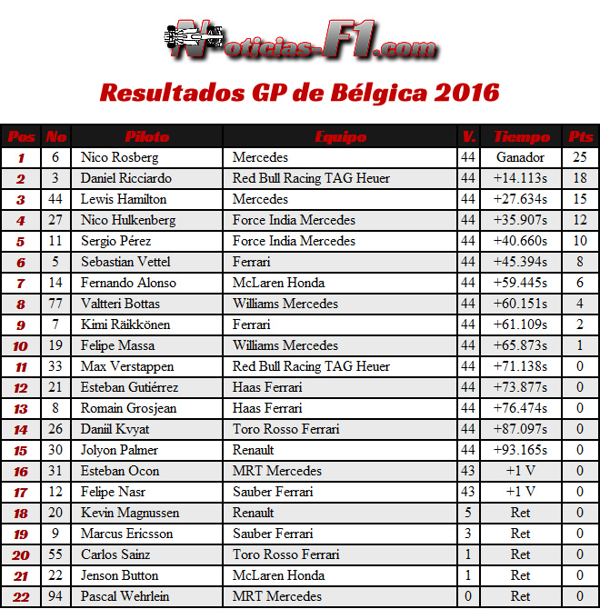 Resultados - GP Bélgica 2016