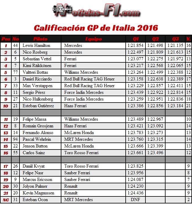 Calificación - Clasificación- GP Italia 2016