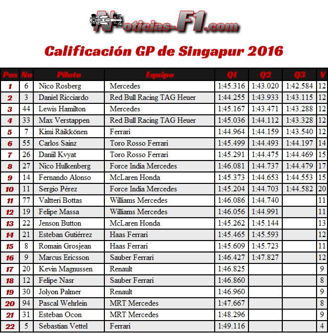 Resultados Calificación GP Singapur 2016