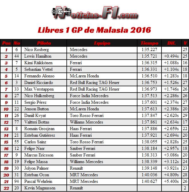 FP1 - Entrenamientos Libres 1 - GP Malasia 2016
