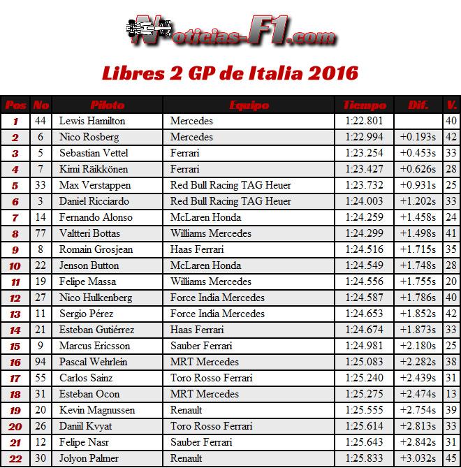 Entrenamientos Libres 2 - FP2 - GP Italia 2016