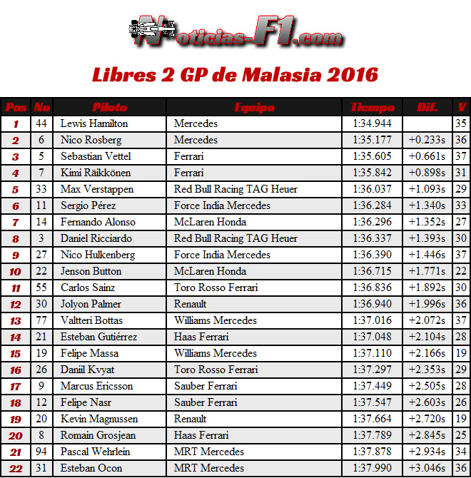 FP2 - Entrenamientos Libres 2 - GP Malasia 2016