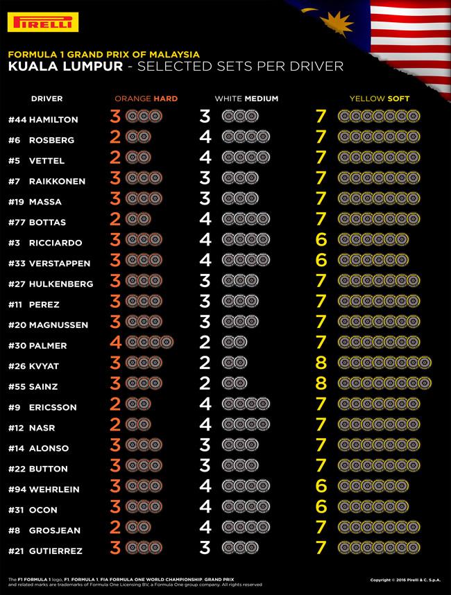 Elección de neumáticos por Piloto - Pirelli - Malasia 2016