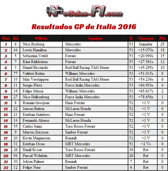 Resultados - GP Italia 2016
