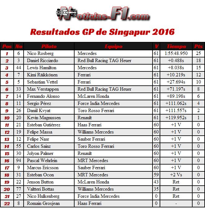 Resultados GP Singapur 2016