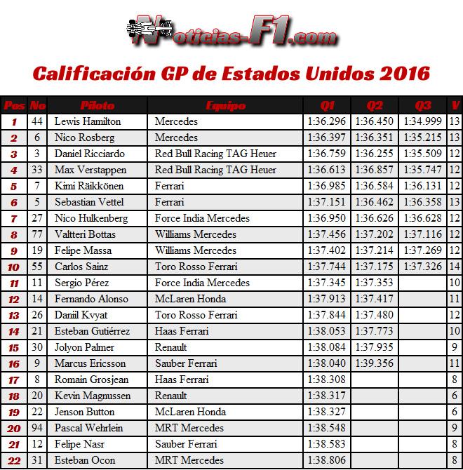Resultados Calificación GP EE. UU. 2016