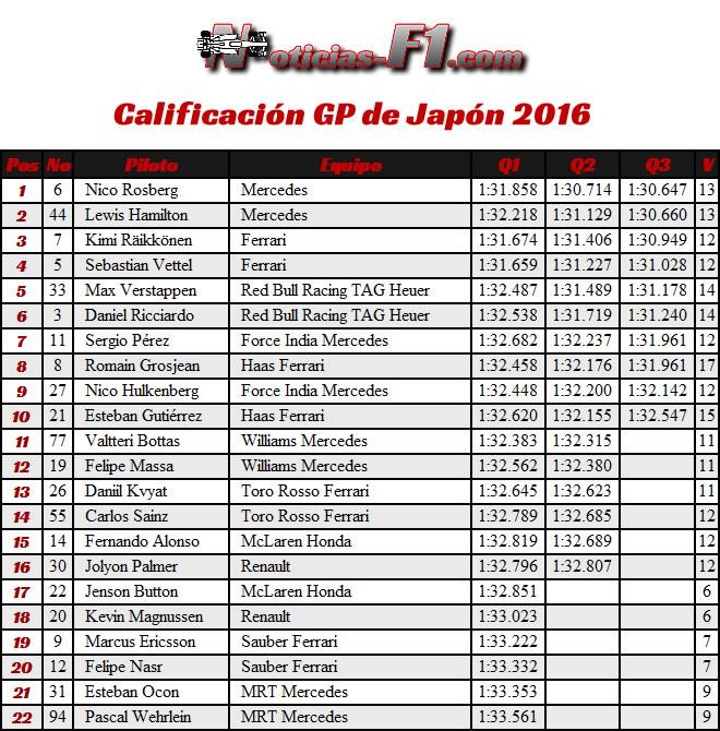 Resultados Calificación GP Japón 2016