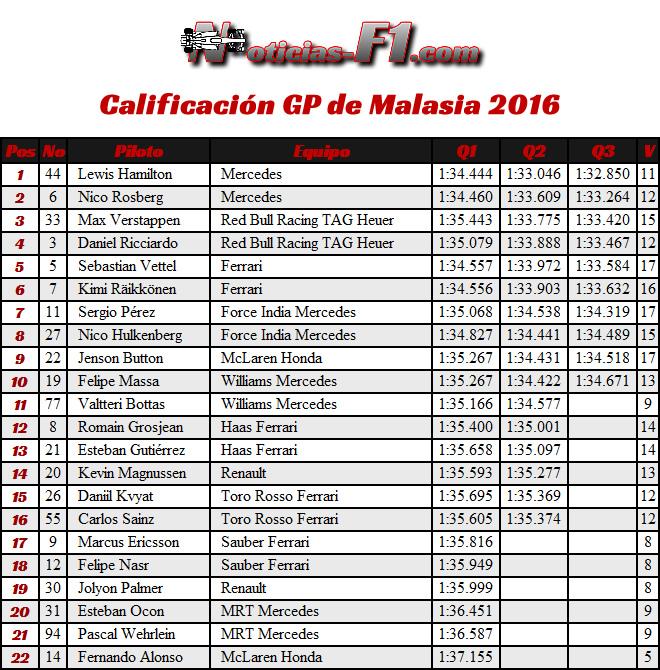 Resultados Calificación - GP Malasia 2016