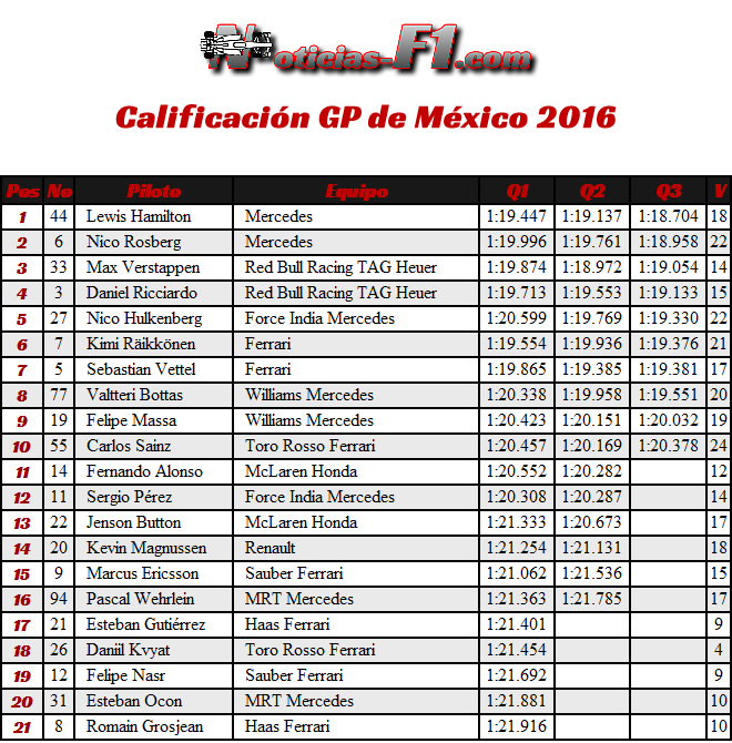Resultados - Calificación GP México 2016