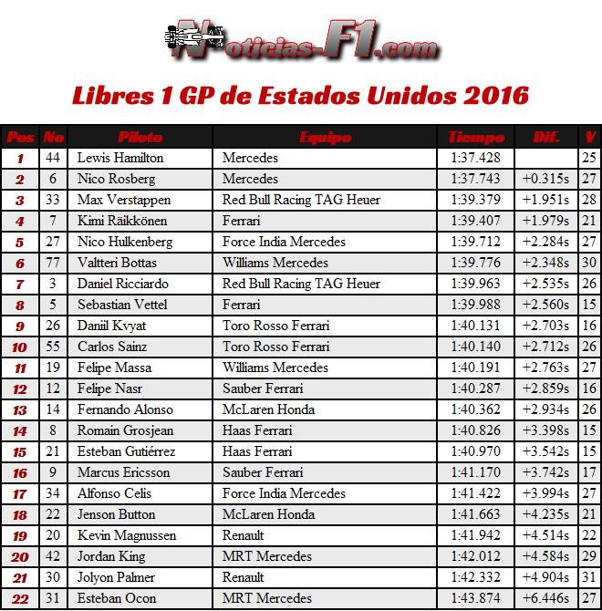 Resultados Entrenamientos Libres 1 - FP1 - Viernes GP EE. UU. 2016