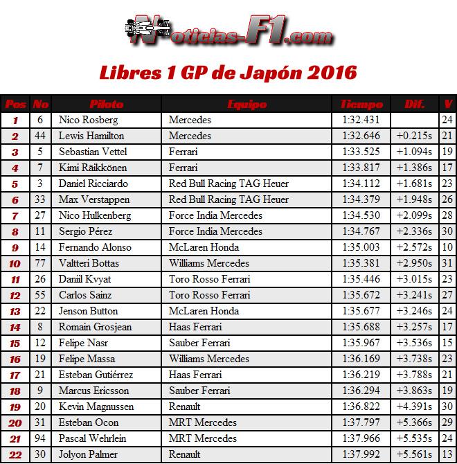 Resultados Entrenamientos Libres 1 - FP1 - Viernes GP Japón 2016