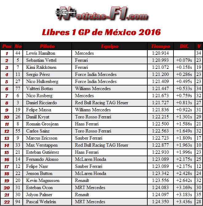 Resultados Entrenamientos Libres 1 - FP1 - GP México 2016 - Viernes