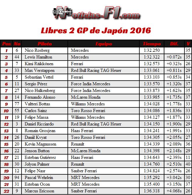 Resultados Entrenamientos Libres 2 - FP2 - Viernes GP Japón 2016